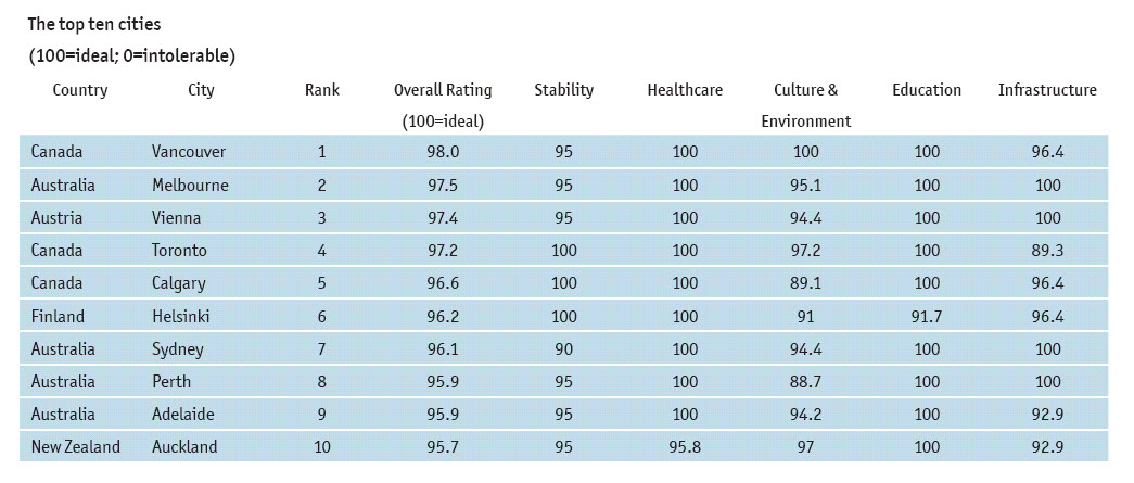 Is Melbourne The 2nd Most Liveable City In The World